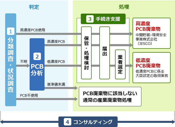 pcb 廃棄 物 と は