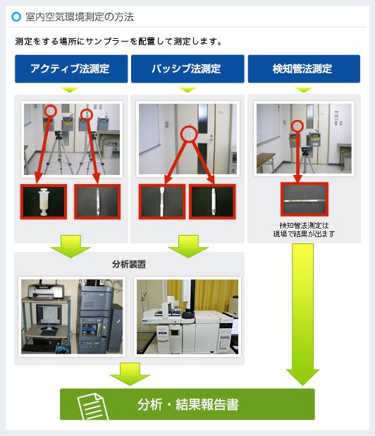空気環境の測定の方法